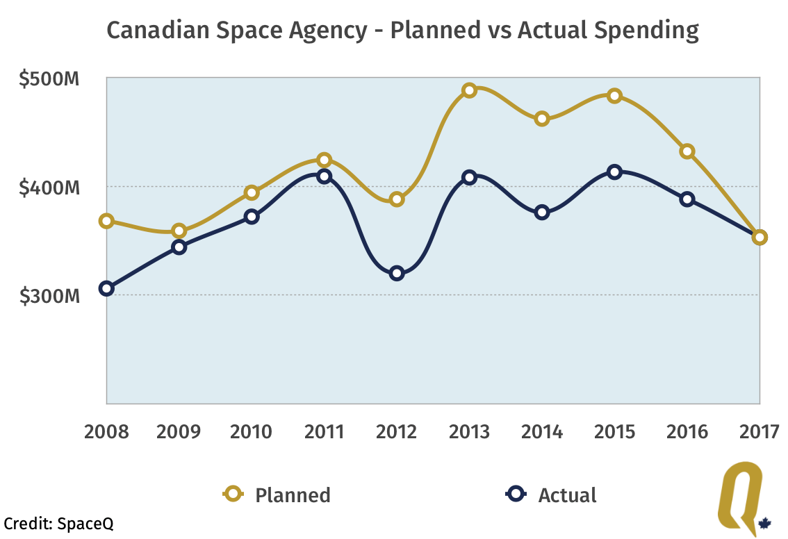 Canadian Space Agency planned spending versus actual spending for the 10 year period between 2008-2017