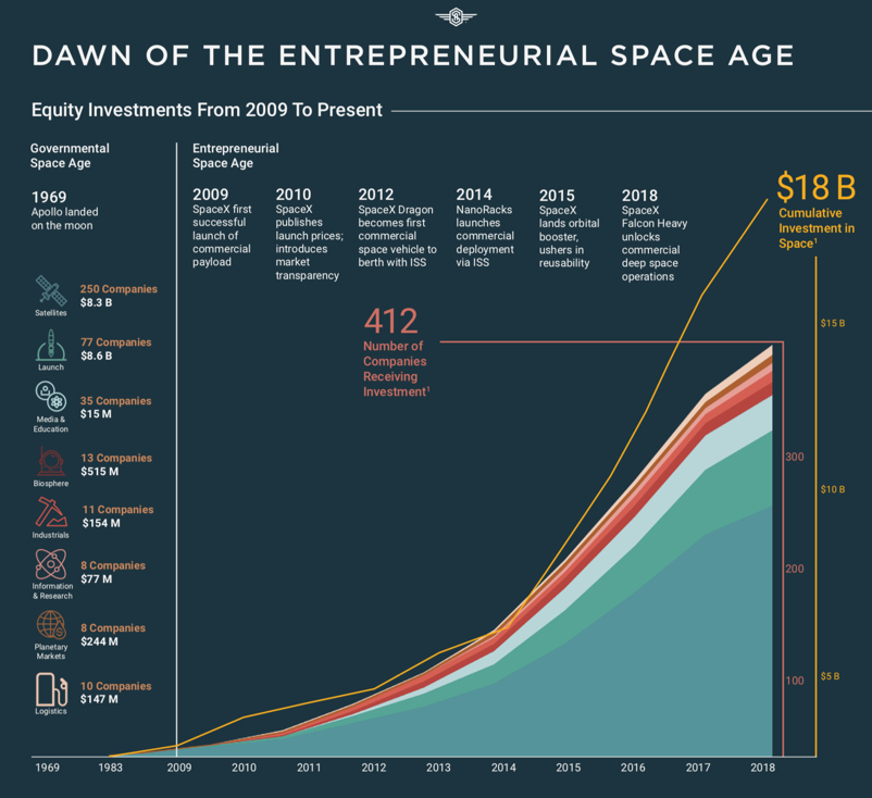 space angels 2009 to 2018 investment chart