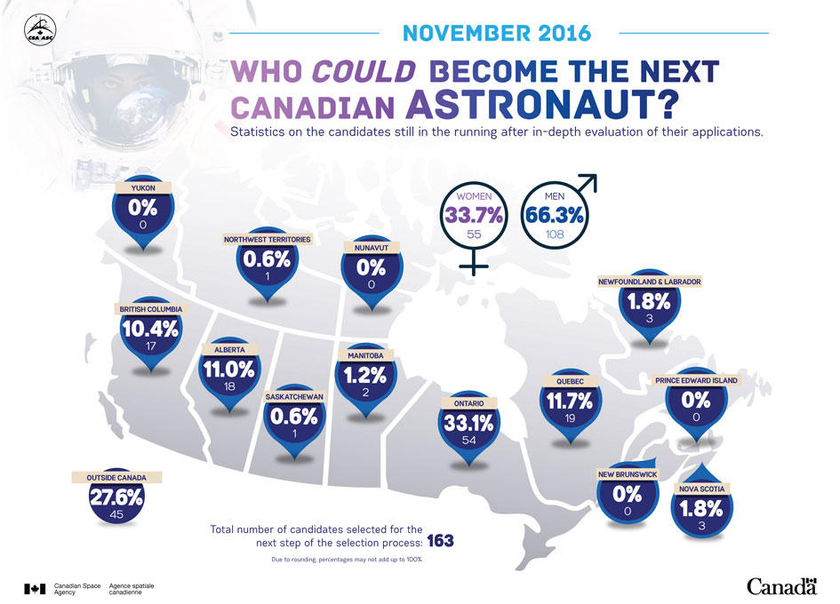 Canadian Space Agency Astronaut Candidates as of November 2016
